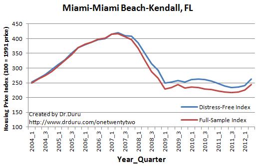 Miami-Miami Beach-Kendall, FL