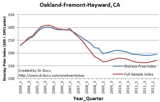 Oakland-Fremont-Hayward, CA