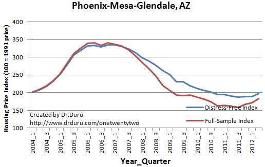Phoenix-Mesa-Glendale, AZ