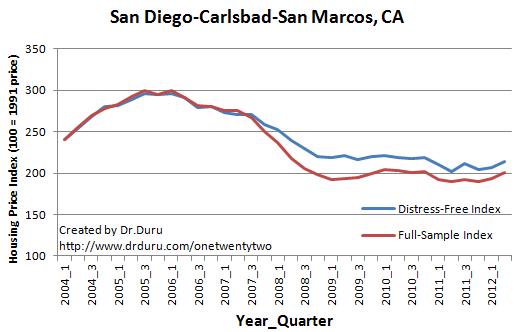 San Diego-Carlsbad-San Marcos, CA