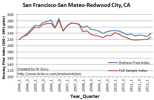 San Francisco-San Mateo-Redwood City, CA
