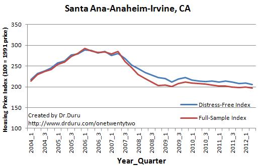 Santa Ana-Anaheim-Irvine, CA