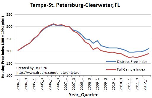 Tampa-St. Petersburg-Clearwater, FL