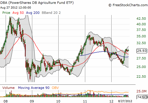 The U.S. drought has pushed PowerShares DB Agriculture (DBA) off recent lows