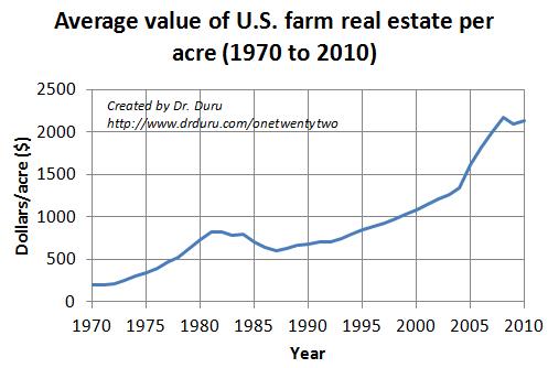 Average value of U.S. farm real estate per acre