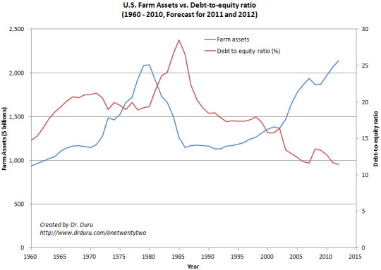 U.S. Farm Assets vs. Debt-to-equity ratio (1960 - 2010, Forecast for 2011 and 2012) - Constant Dollars: 2005 = 100 GDP)
