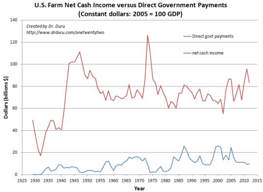 U.S. Farm Net Cash Income versus Direct Government Payments (Constant dollars: 2005 = 100 GDP)