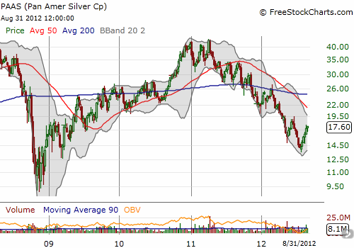 PAAS has followed silver prices downward but its steep descent dropped it to 3 1/2 year lows at one point this year