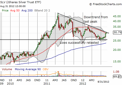 SLV is on the verge of a breakout from a long downtrend