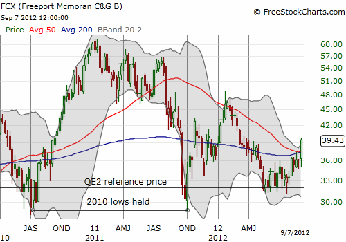 The QE2 reference price has served as a strong trading guide for FCX