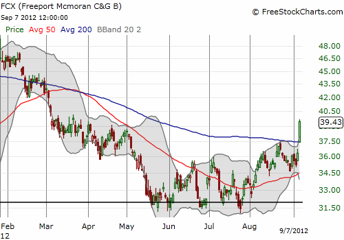 FCX bounces off the QE2 price and confirms bullish move with surge above its 200-day moving average