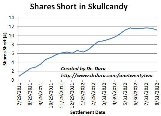 Over the past 3 months, shorts have finally stopped piling into SKUL