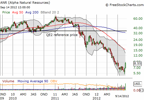 Alpha Natural Resources has been a complete disaster, breaking through the former all-time low in May of this year
