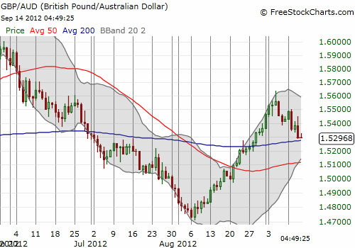 The Australian dollar has rallied again against the pound but faces a critical test of support at the 200DMA