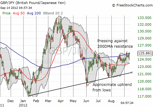 The pound has gradually rallied off lows against the yen