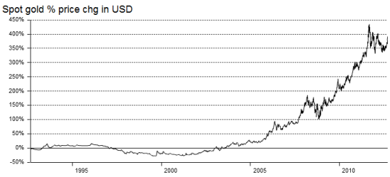 The era of easy money has been very good for gold