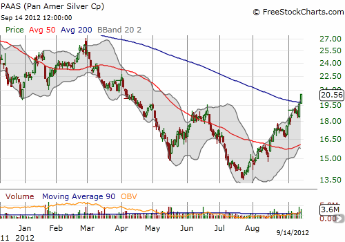 The strong recovery in Pan American Silver continues