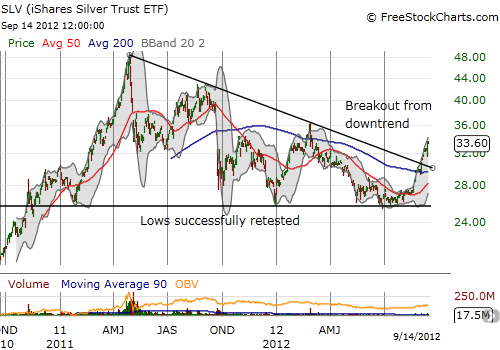 Silver's bounce from recent lows is now confirmed by its breakout