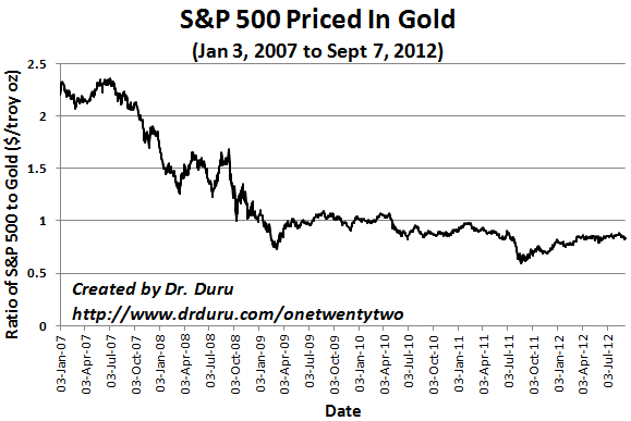 The S&P 500's raly versus gold from 2011's historic lows appears to be ending
