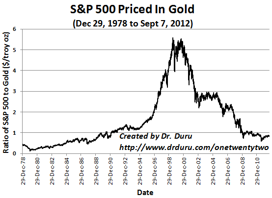 When price in gold, the S&P 500 remains at levels last seen in the nascent years of the last big bull market