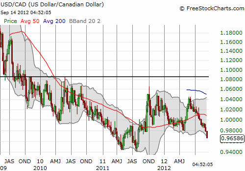 The Canadian dollar has traded around parity with the U.S. dollar for the last two years or so