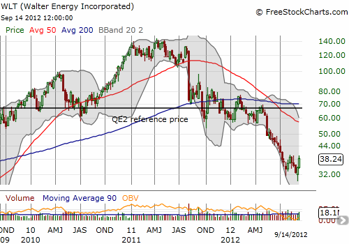 Walter Energy has 'only' jumped 27% off recent lows after plunging 56% below its QE2 reference price