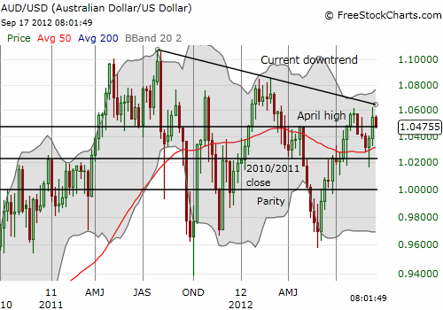 The Australian dollar's reversal leaves intact the downtrend starting from 2011's historic highs