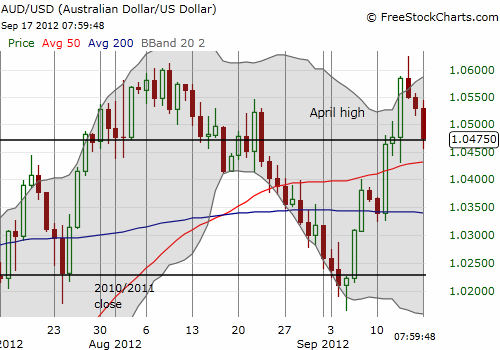 The Australian dollar's QE3 reversal has it retesting support/resistance from the April highs