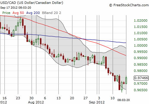 The U.S. dollar retakes losses to the Canadian dollar from the immediate aftermath of QE3