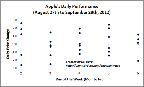 Apple's Daily Performance (August 27th to September 28th, 2012)