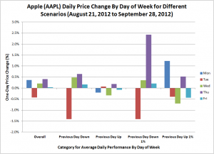 Apple (AAPL) Daily Price Change By Day of Week for Different Scenarios (August 21, 2012 to September 28, 2012)