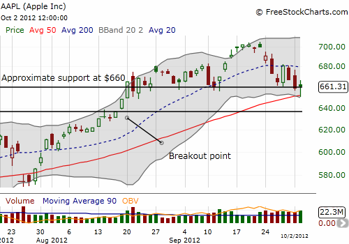 AAPL breaks and then holds $660 resistance after bouncing off its 50DMA