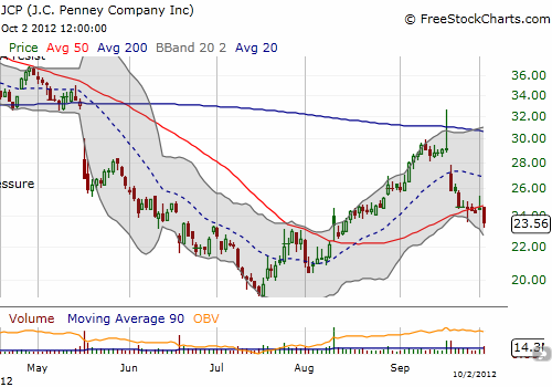 JCP has thrown off some very bearish signals and looks ready for more selling
