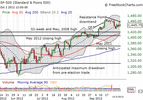 The S&P 500 is forming a wedge between the downtrend from 52-week highs and the rising trend from the 20DMA