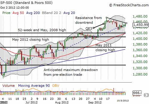 The S&P 500 presses on the wedge