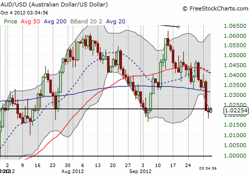 Australian dollar trying to hold onto critical support again
