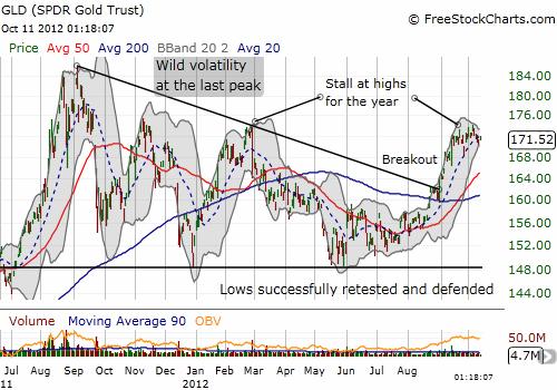 Gold's wild ride since the last peak