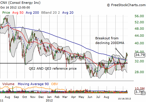 CNX breaks out from primary downtrend