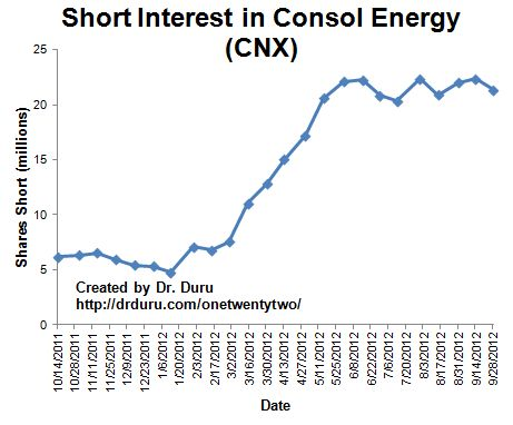 Short interest has remained steady even as CNX has steadily risen off its bottom