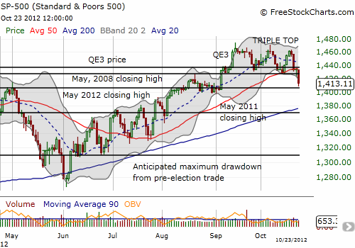 The S&P 500 breaks down and retests support at the May, 2012 high.