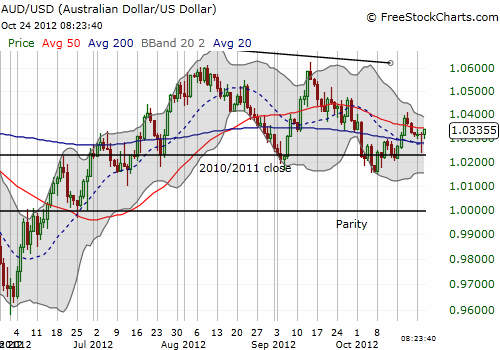 The Australian dollar attempts to regain positive momentum bouncing off multiple supports