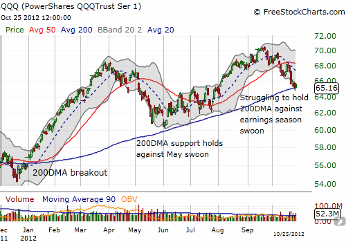 QQQ struggles to hold onto nearly year-long 200DMA support
