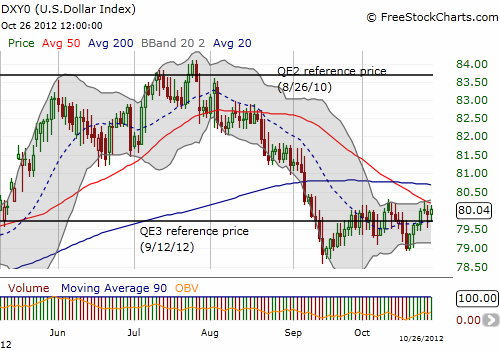 The U.S. dollar remains resilient as it churns around the same level it had when the Fed announced QE3