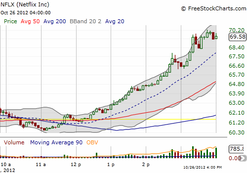 Netflix surges in almost parabolic, intraday form