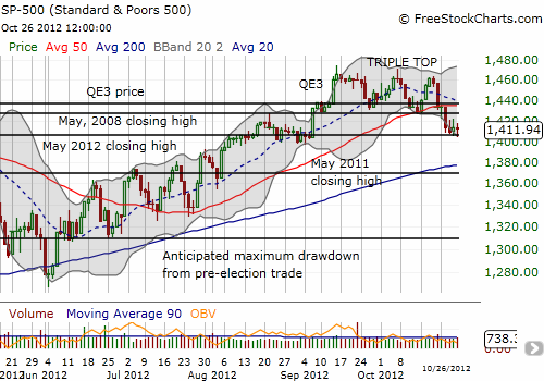 The S&P 500 clings to support at the May, 2012 closing high