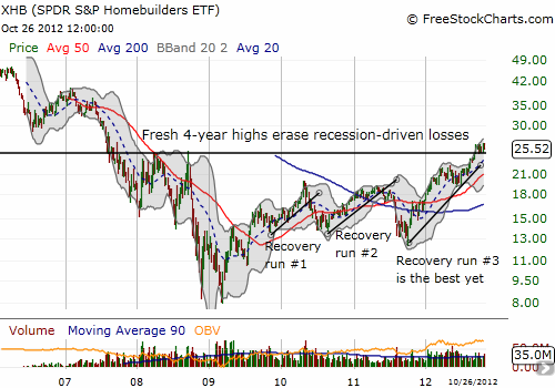 XHB remains strong