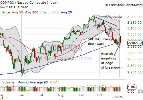The NASDAQ continues to teeter on a major breakdown