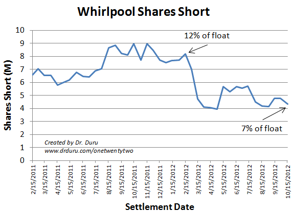Shorts are much less interested in Whirlpool now