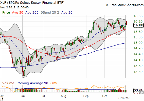 Unlike the major indices, the financials are still enjoying an uptrend from the June lows