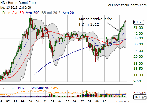2012 has been a major breakout year for Home Depot